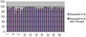 Durchschnittliche Sauerstoffversorgung vor und nach Therapie N = 30 vor Therapie = 71-99 nach Therapie = 89-99