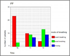 FaceFormer-Therapiegruppe (FF)