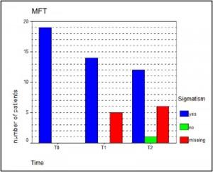Myofunktionelle Therapiegruppe (MFT)