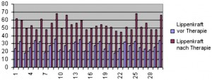 Lippenkraftmessung mit ISST-Myo-Bar-Meter