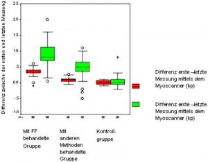 Bild 5: Lippenkraft vor und nach dreimonatiger Behandlung